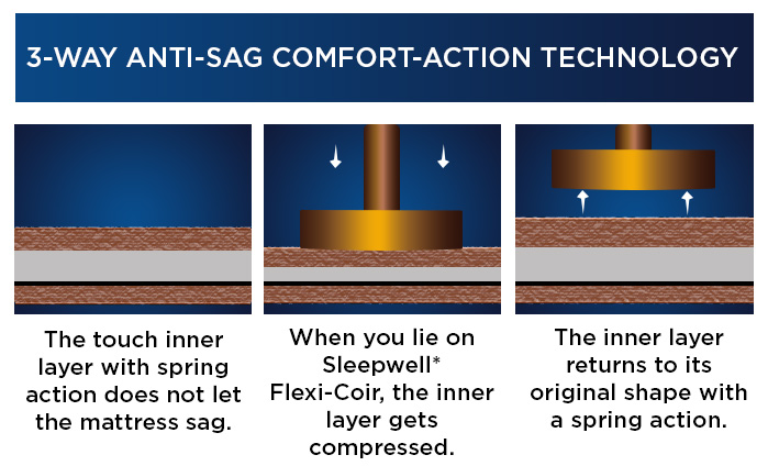 3-WAY-ANTI-SAG-COMFORT-ACTION-TECHNOLOGY