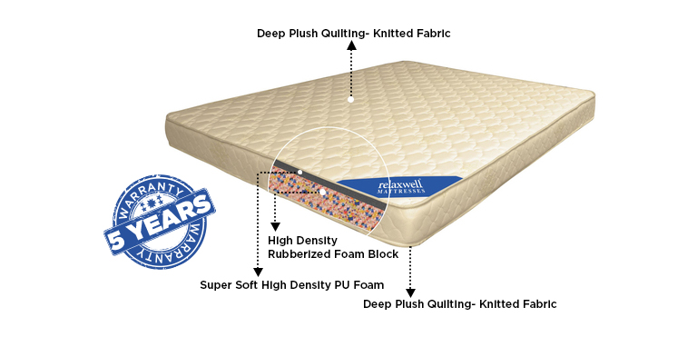 Relaxwell Mattress Review India