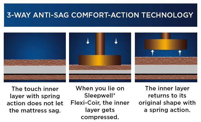 3-WAY-ANTI-SAG-COMFORT-ACTION-TECHNOLOGY